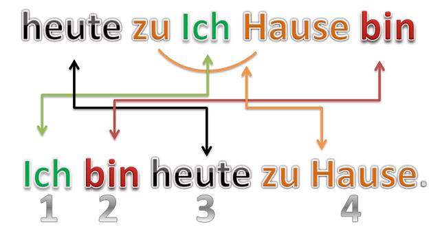 Cách Sắp Xếp Câu Trong Tiếng Đức