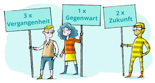 Các Thì Trong Tiếng Đức Cần Nắm Vững