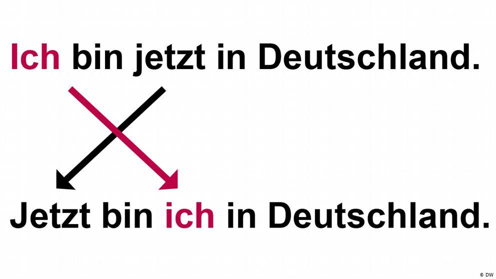 Đảo Ngữ Trong Tiếng Đức