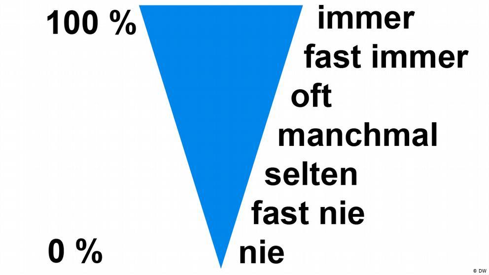 Trạng Từ Chỉ Mức Độ Thường Xuyên Trong Tiếng Đức